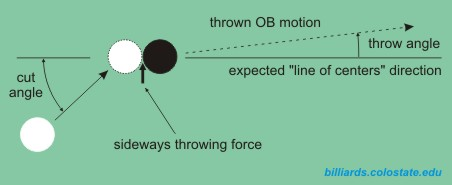 cut-induced throw (CIT)