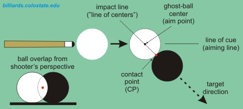 ghost-ball aiming and terminology